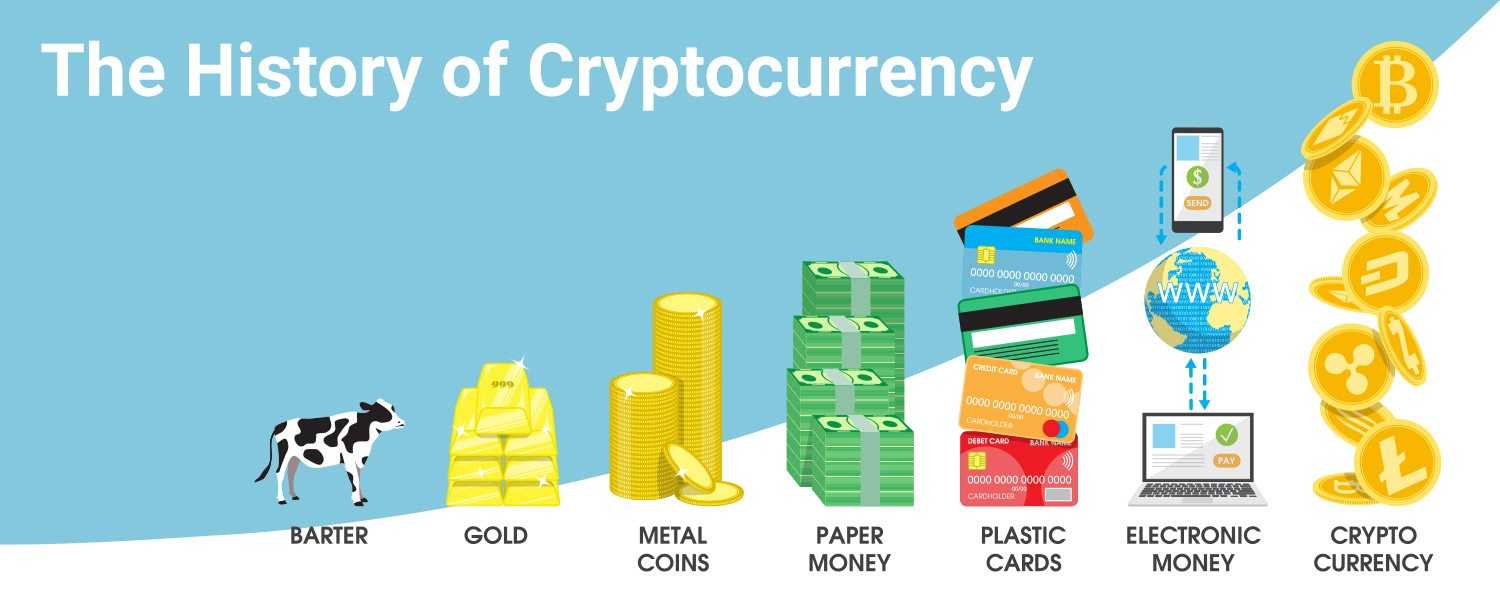 The history of cryptocurrency infographic